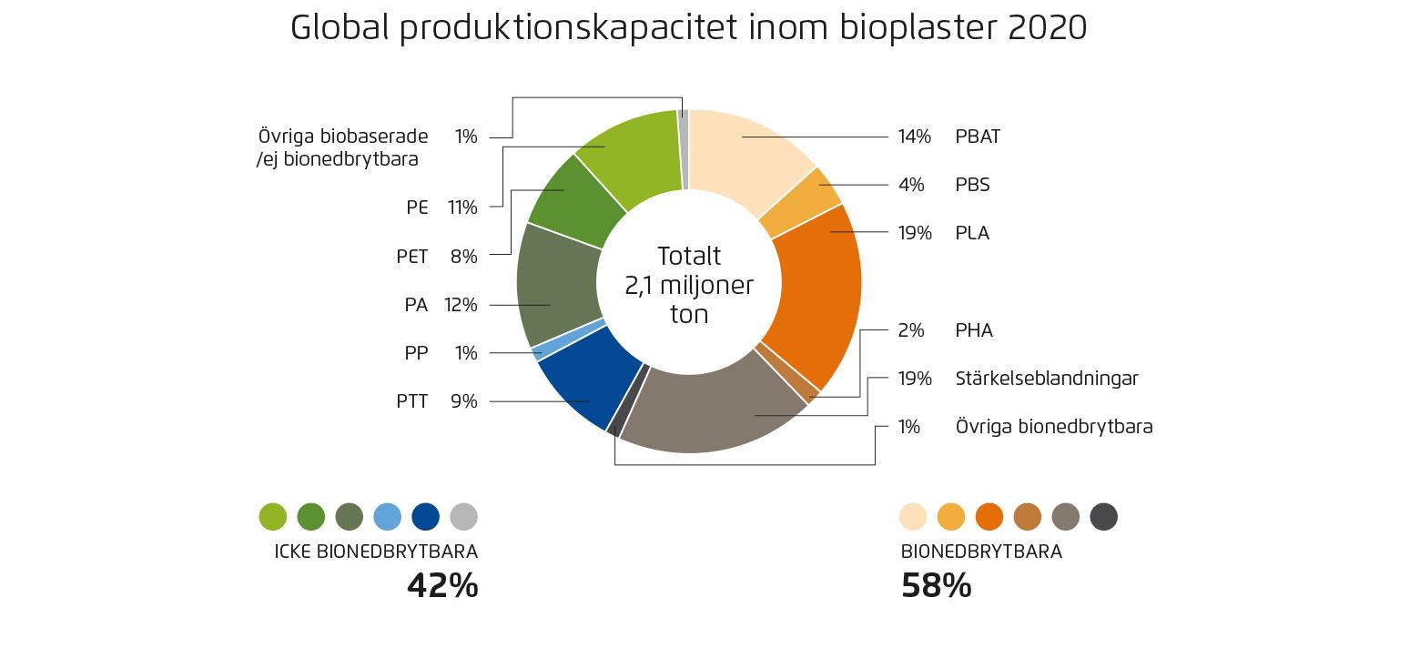 Global produktion bioplast 2020