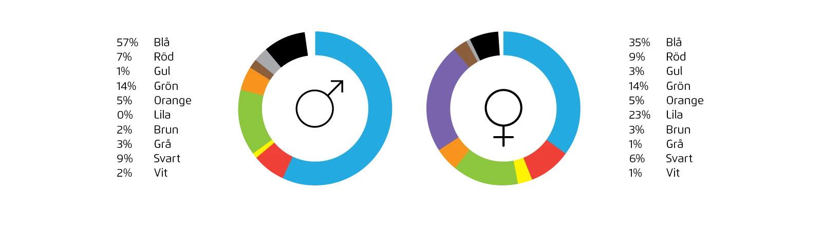 Favoritfärger baserat på kön